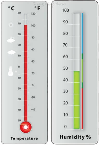 Temperature and humidity levels which will affect chickens' ability to withstand heat.